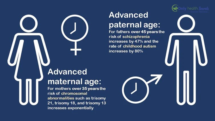 Biologically what is the right age to conceive